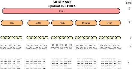 MLM 2 Step   Hugh Curley's Blog